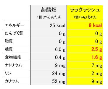 こんにゃく畑ララクラッシュの成分表.jpg